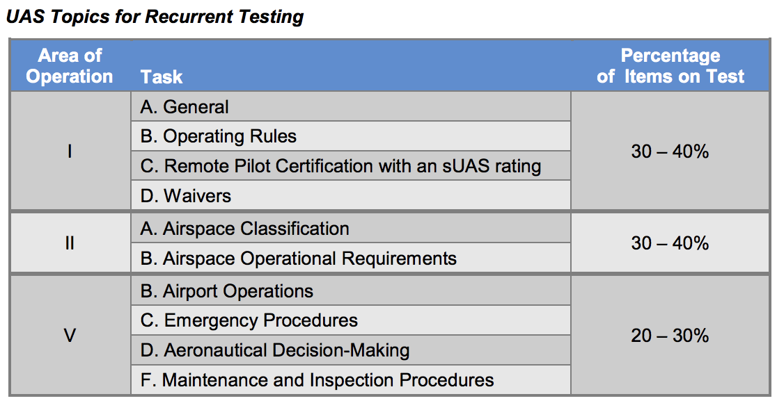 Part 107 Recurrent Knowledge Testing Requirements